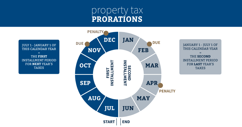 Property Tax Prorations - Case Escrow